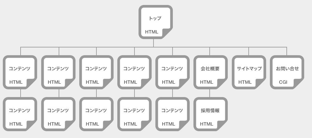 中規模(15P〜25P)サイト制作の場合のサイト構成図