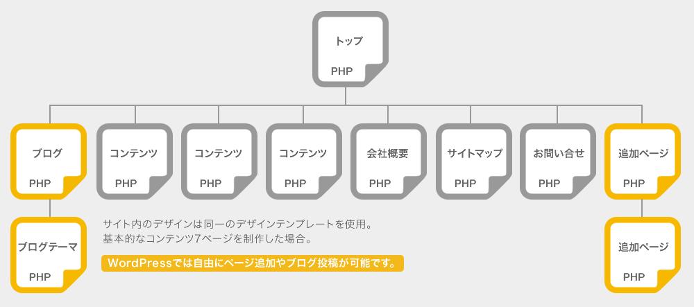 Wordpress導入サイト制作の場合のサイト構成図